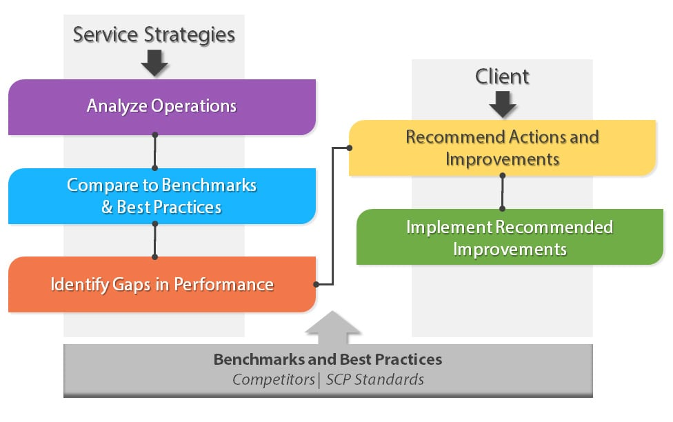 service assessment and quality performance review